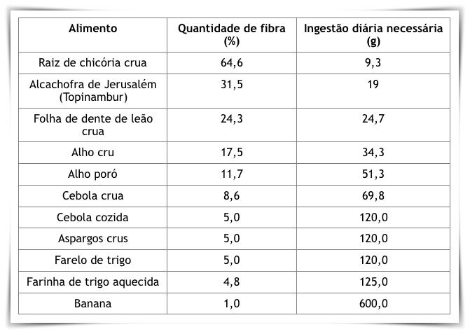 Tabela 1 – Lista de alimentos com maiores concentrações de prebióticos e a recomendação para ingestão diária de 5 g destas fibras.